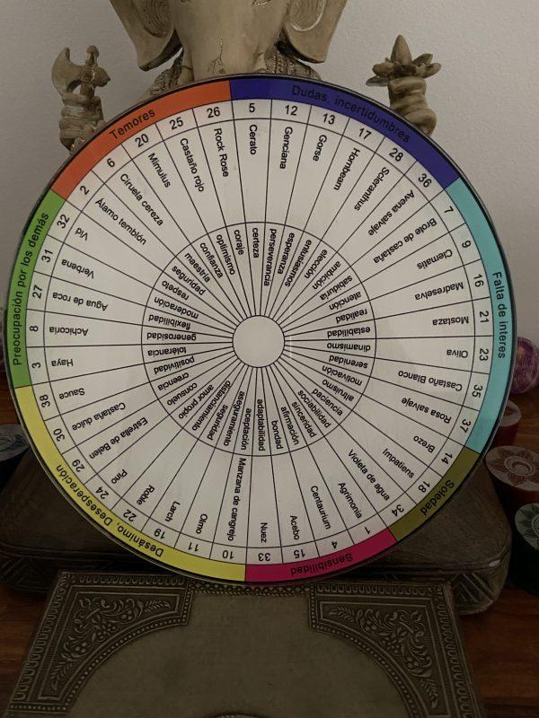 Biómetro flores de Bach